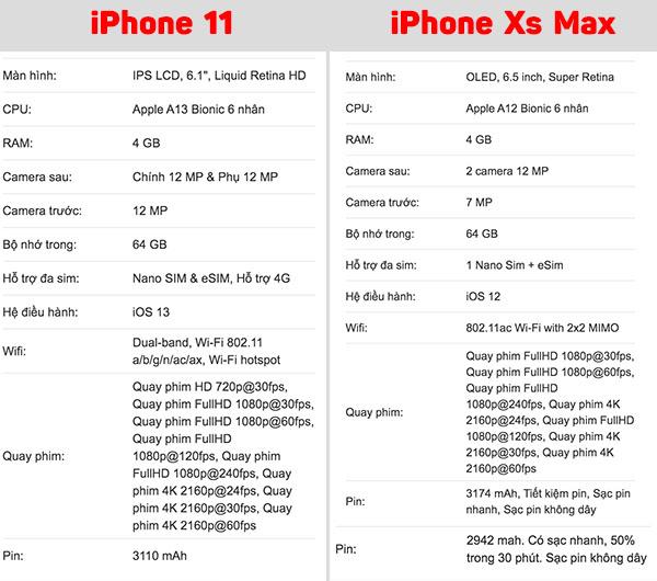 So sánh iPhone 11 và iPhone Xs Max
