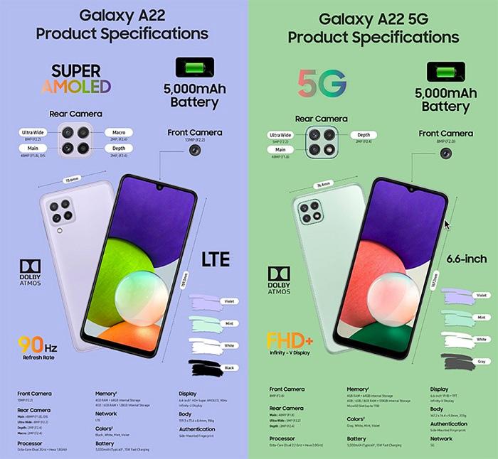 So sánh phần cứng Galaxy A22 4G và 5G