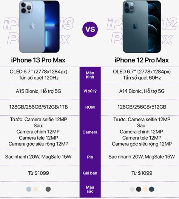 So sánh thông số cấu hình iPhone 13 Pro Max và iPhone 12 Pro Max.