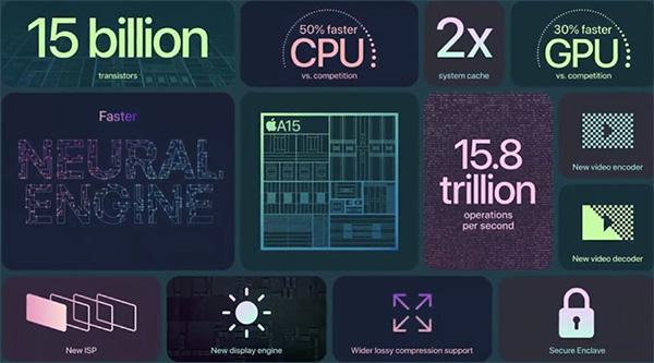 Hiệu năng của Apple A15 được cải tiến khá nhiều so với Apple A14
